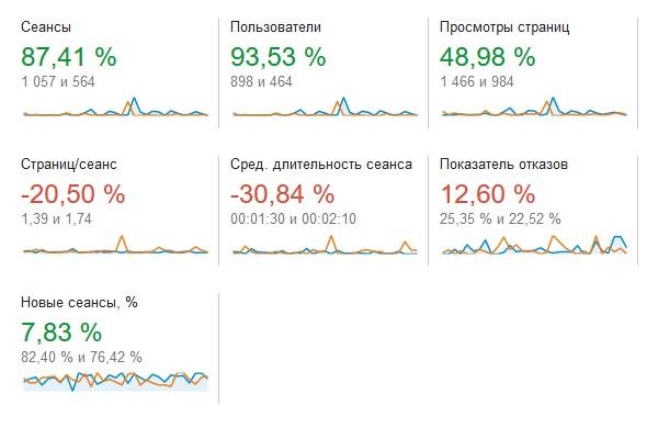 статистика июль 2016